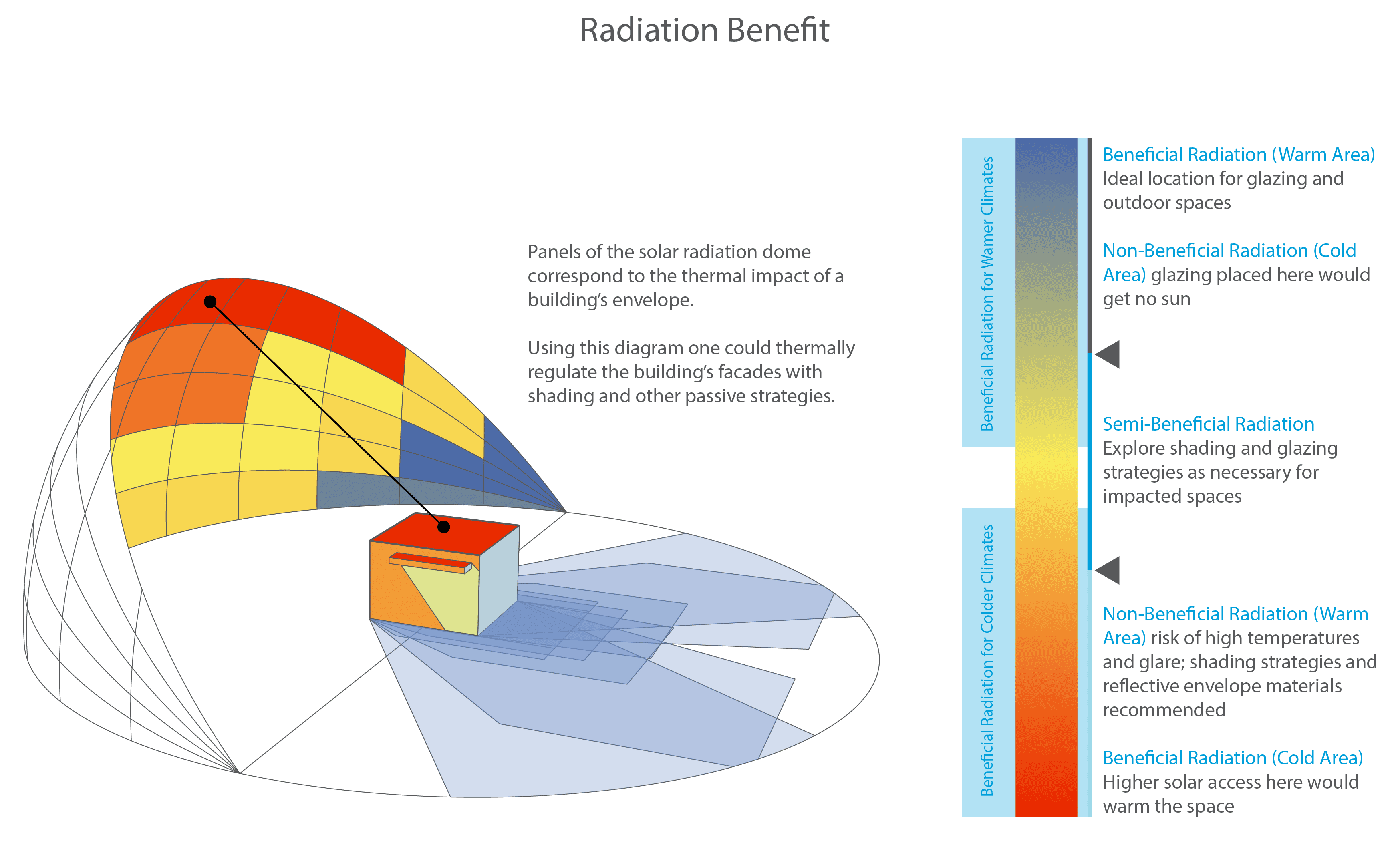 Solar Radiation and Daylight Models: For the Energy Efficient Design of Buildings